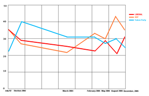 Yukon general election, 2006 - DataPath polling chart
