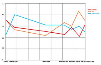 Yukon general election, 2006 - DataPath polling chart