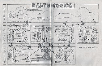 George Rhoads - This is a sketch of one of the ball machines created by George Rhoads, Earthworks.