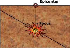The epicenter is directly above the earthquake's focus.