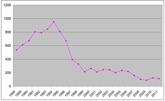 HIV/AIDS in Australia - Estimated AIDS diagnoses by year in Australia from data at avert.org