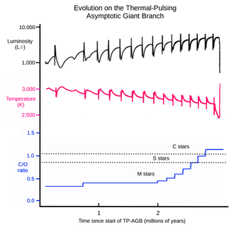 Asymptotic giant branch - Image: Evolution on the TP AGB