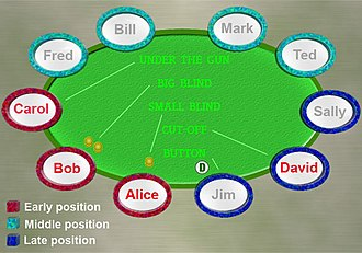 Betting in poker - Poker positions at a 10 handed table.
