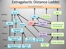 Extragalactic Distance Ladder.pdf