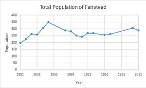 Total Population of Fairstead Civil Parish, Essex as reported by the Census of Population from 1801-2011.