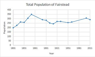 Fairstead, Essex - Total Population of Fairstead Civil Parish, Essex as reported by the Census of Population from 1801-2011.