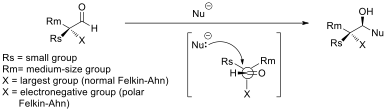 Felkin-Ahn model for nucleophilic addition to chiral aldehydes