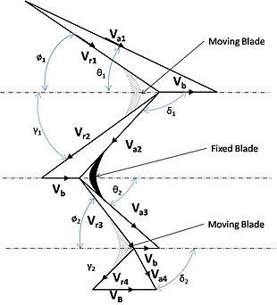 Schema di una porzione di palettatura di una turbina Curtis, con indicazione dei triangoli di velocità.