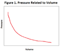 Figure 1. Pressure related to volume.png