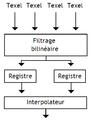 Filtrage trilineaire.png