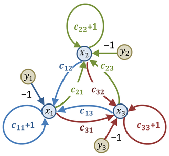 Flow graph (mathematics) - Flow graph for three simultaneous equations. The edges incident on each node are colored differently just for emphasis.