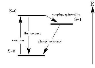 Phosphorescence — Wikipédia