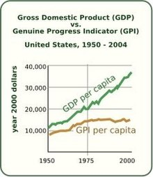 GDP vs GPI in US.jpg
