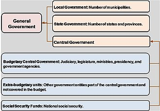Public finance - Figure 1: General Government (IMF Government Finance Statistics Manual 2001(Washington, 2001) pp.13