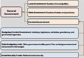 Public finance - Figure 1: General Government (IMF Government Finance Statistics Manual 2001(Washington, 2001) pp.13