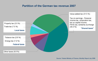 Taxation in Germany - German Tax Revenue 2007