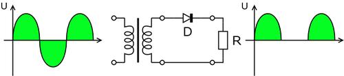 Half wave rectifier | Classle