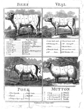 cuts of meat for pork, mutton, veal and beef