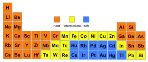 HSAB theory - Image: Hardsoftacids
