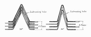Hele-Shaw clutch -  alt= Section through a stack of plates, showing the conical faces of their gripping ring