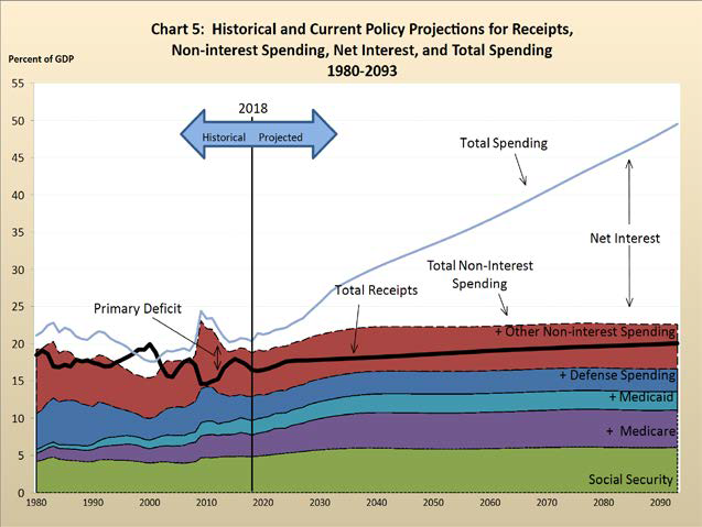 Historical and projected US Federal Government revenues and spending 2018 GAO financial report