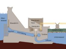 Wasserkraftwerk – Wikipedia