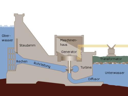 Wasserkraftwerk Querschnitt