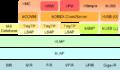 Irda protocol stack basic.png