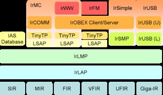 Infrared Data Association - Image: Irda protocol stack basic