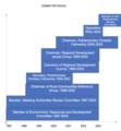 John dawkins committee timeline.png