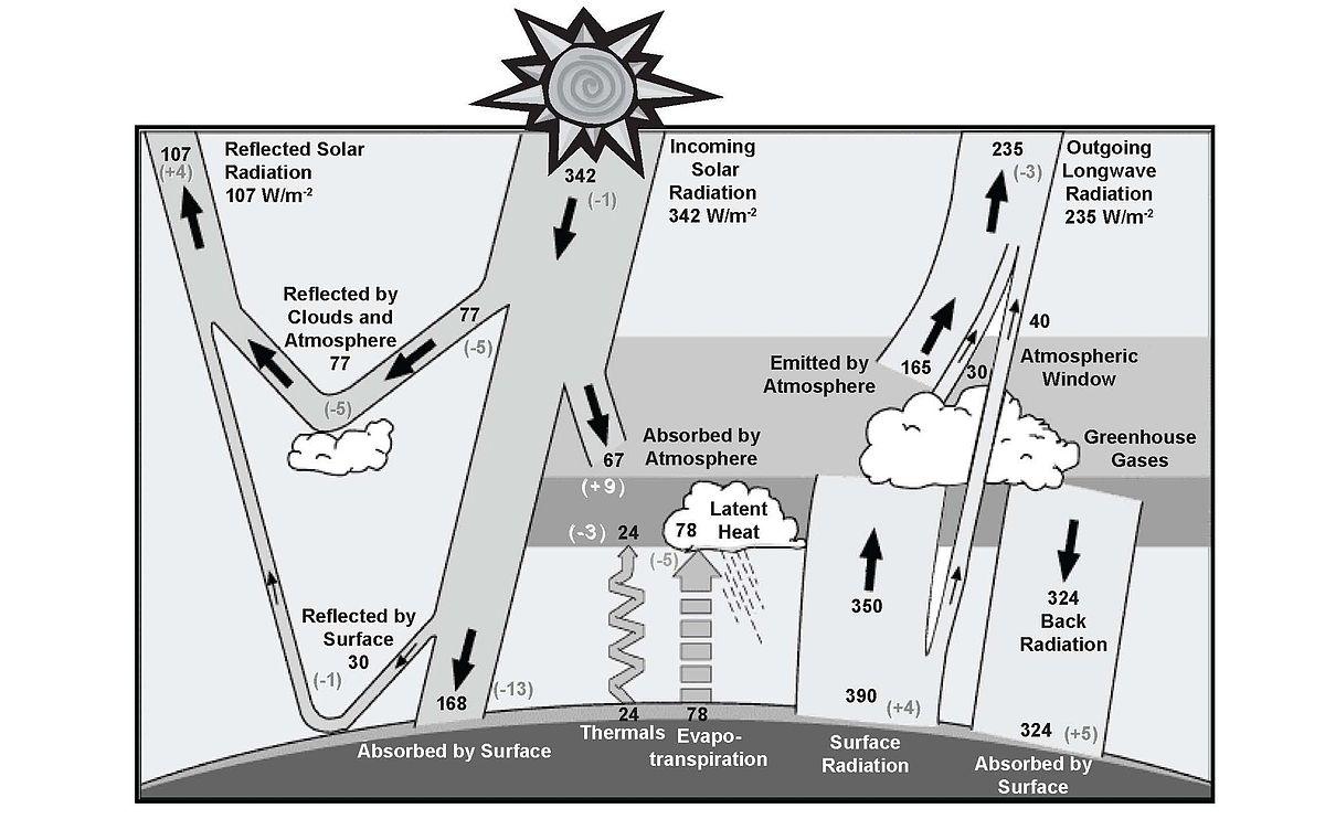 Keihl and Trenberth (1997)SunClimateSystem.JPG