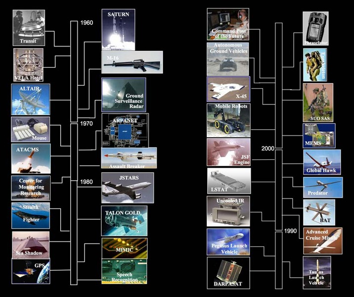 File:Key DARPA accomplishments spanning more than four decades.tiff