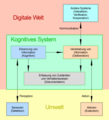 Kognitives.System.Beispielschema.png