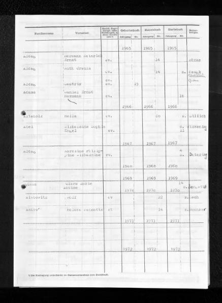File:Kombiniertes Namensverzeichnis zu den Geburts-, Heirats- und Sterberegistern des Standesamtes Meißen (bei Minden), 1960 bis 1972.djvu