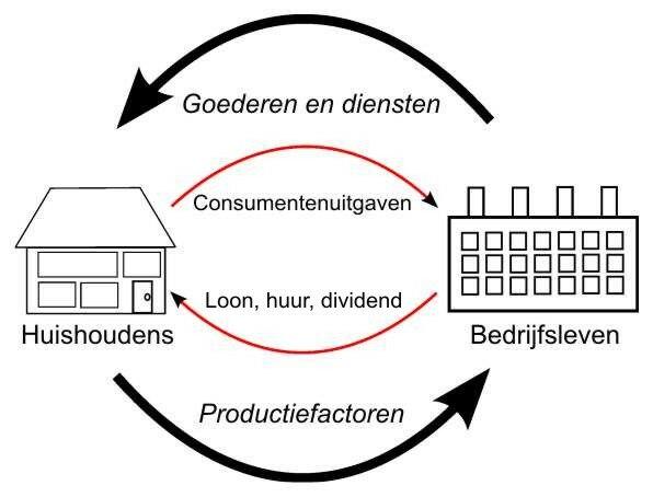 Kringloopmodel van de economie
