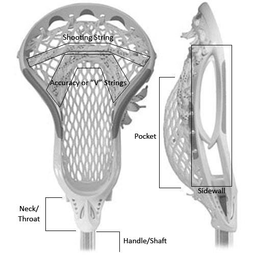 Lacrosse head diagram