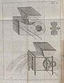 Lehrbuch für die Land- und Haußwirthe, 1782, plate III.jpg