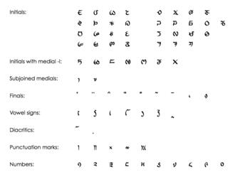 Lepcha alphabet - Lepcha inventory in Unicode