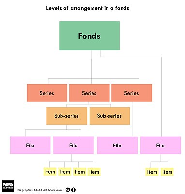 A diagram showing levels of arrangement in a fonds. Fonds may break down into series and subseries, then into files then into items.