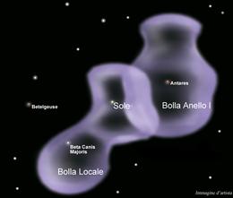 Illustrazione d'artista della Bolla Locale (contenente il Sole e la ...