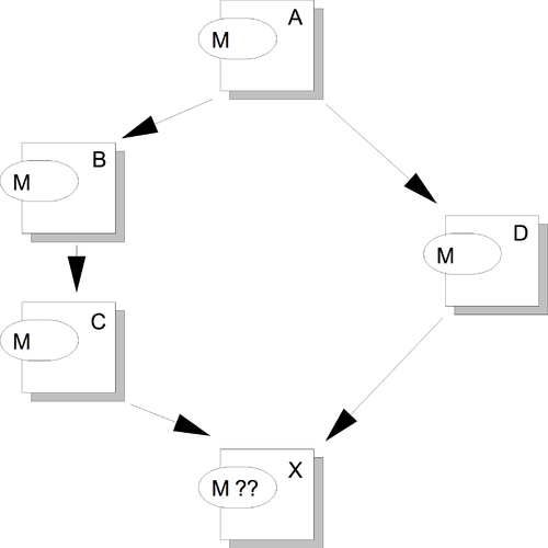Figure 18: Exemple de graphe d'héritage multiple