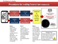 Malaysia Process for Making Federal Laws.png