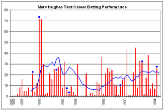 Merv Hughes - Merv Hughes's Test career batting performance.