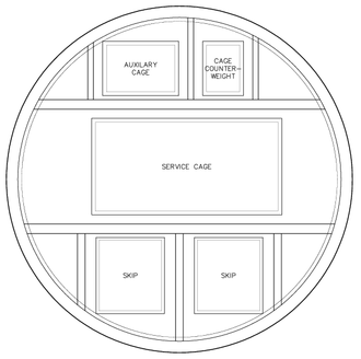 Shaft mining - A plan-view schematic of a mine shaft showing cage and skip compartments. Services may be housed in either of the four open compartments.