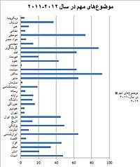برگرفته از پربینندهترین مقالات ۲۰۱۱–۲۰۱۲