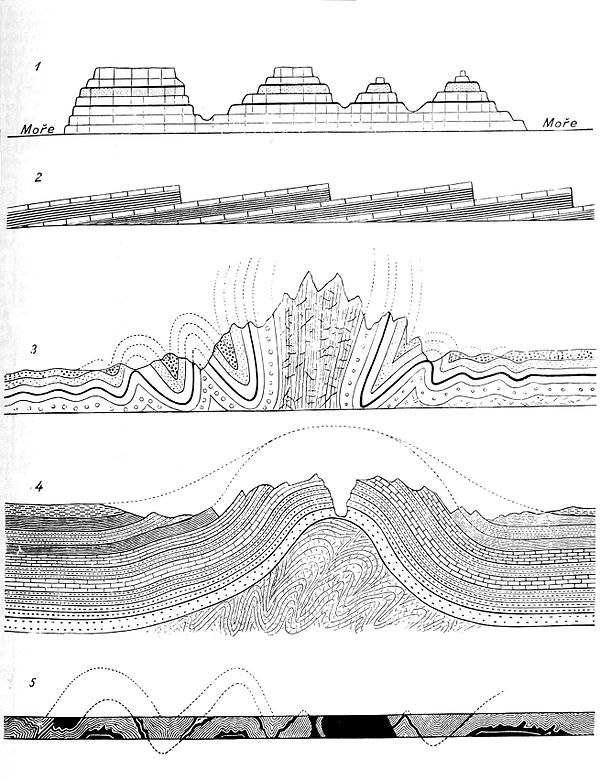 Mountain formation, Otto's Encyclopedia.jpg