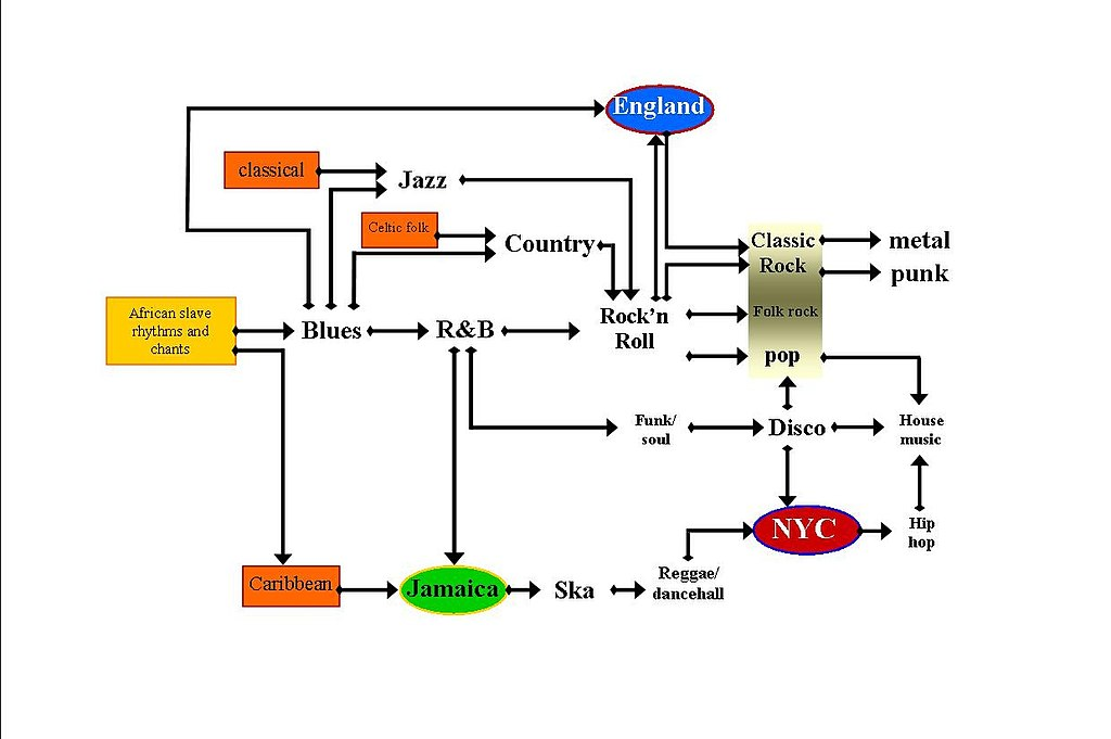 Creating Flow Charts: Music flow chart.jpg - Wikimedia Commons,Chart