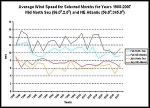 WindScan - Image: North sea average wind speeds months