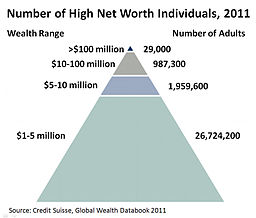 Number of High Net Worth Individuals, 2011 v4