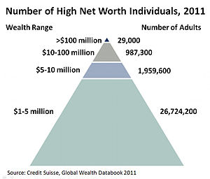 Redistribution of income and wealth - Image: Number of High Net Worth Individuals, 2011 v 4